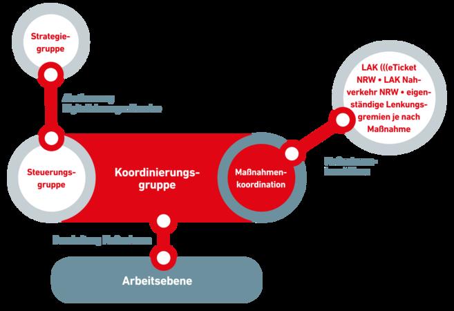 Info Grafik zur Organisationsstruktur der ÖPNV Digitalisierungsoffensive NRW